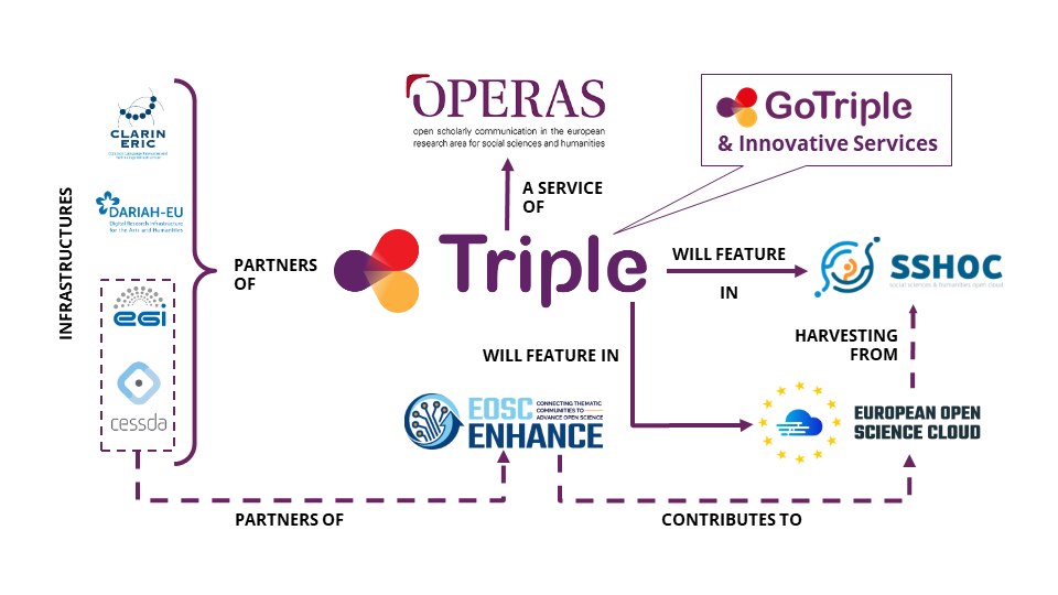 TRIPLE and related European initiatives